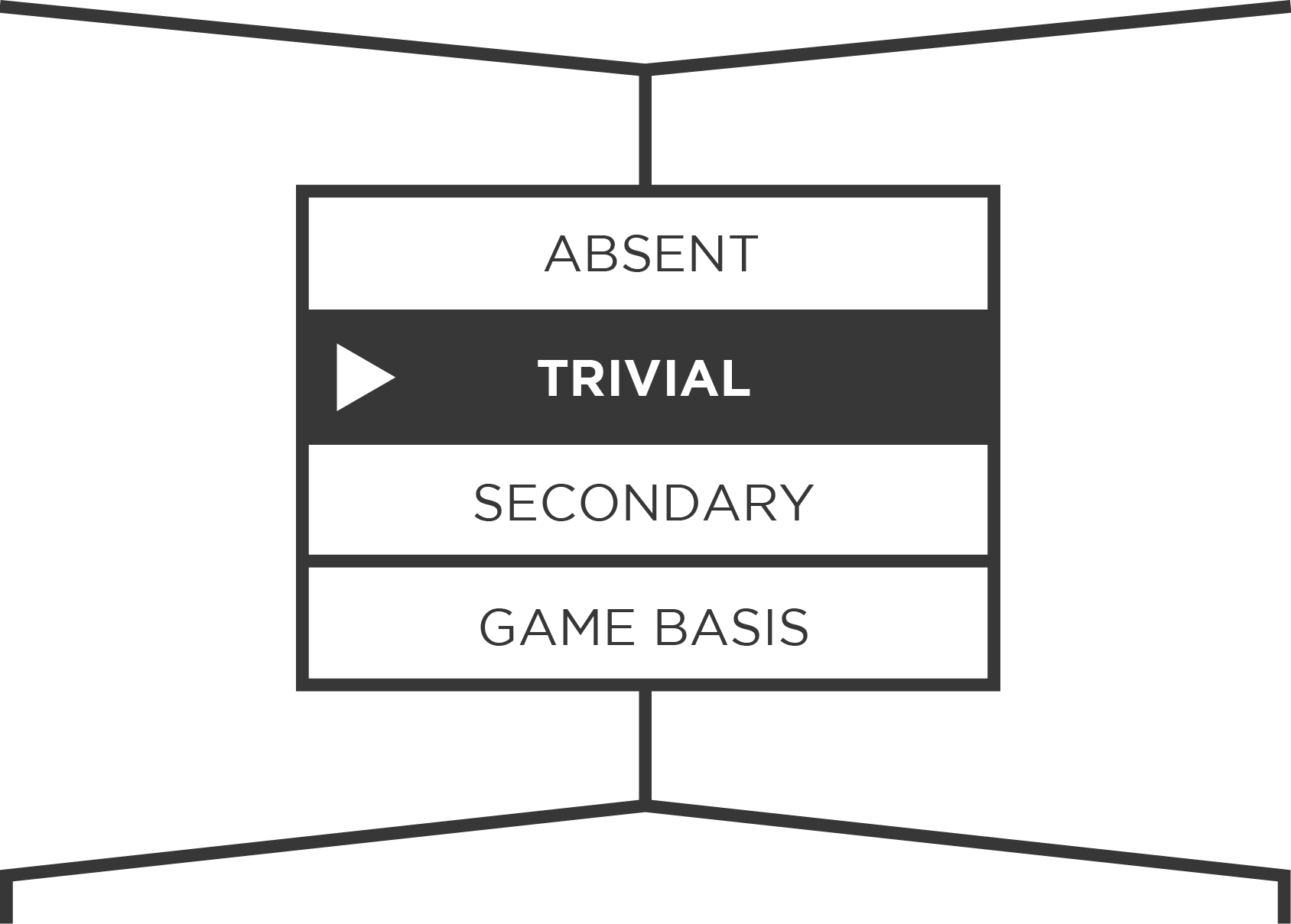 Game Grind Feeling Rated as trivial